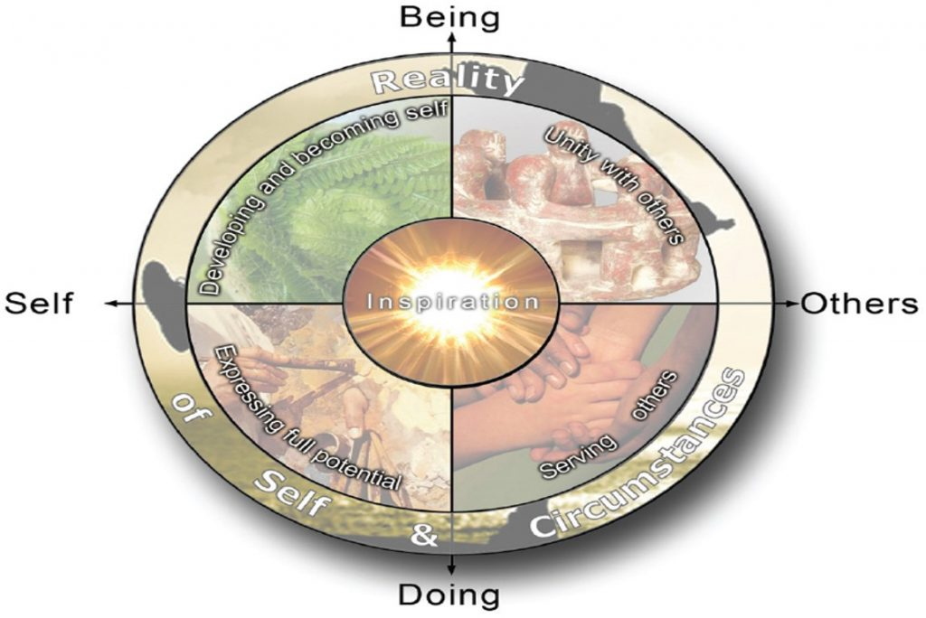 Map of meaning holistic organisational development