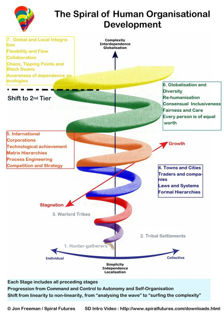 Stages of Spiral Dynamics human organisational development