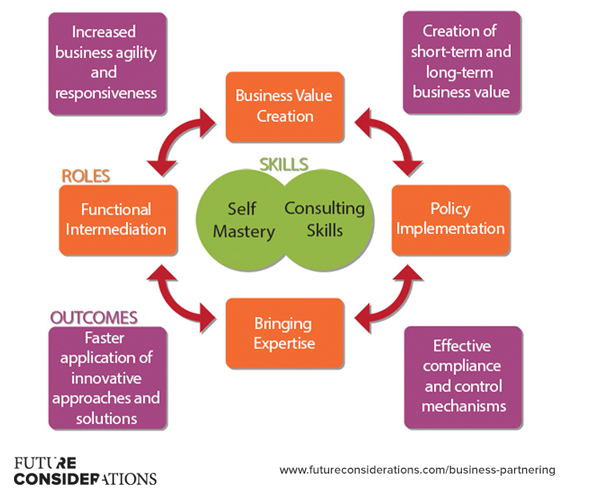 Business Partnering Skills, Roles, Outcomes Framework